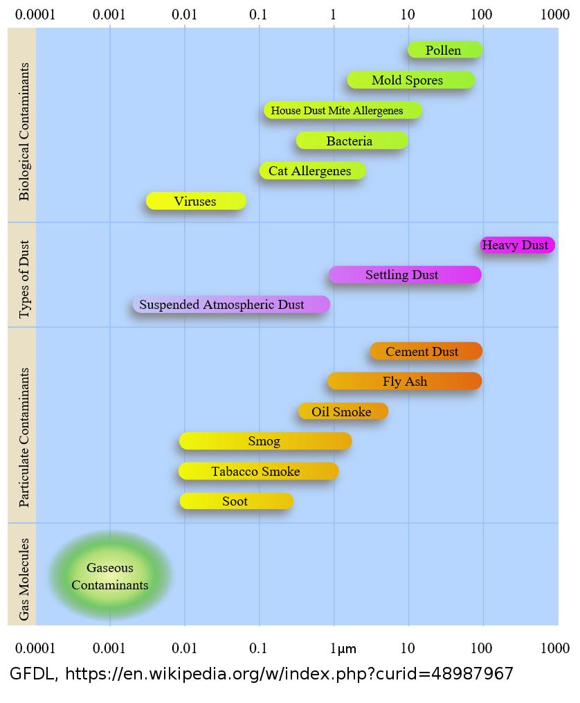 Abbildung 1: Quellen von Feinstaub