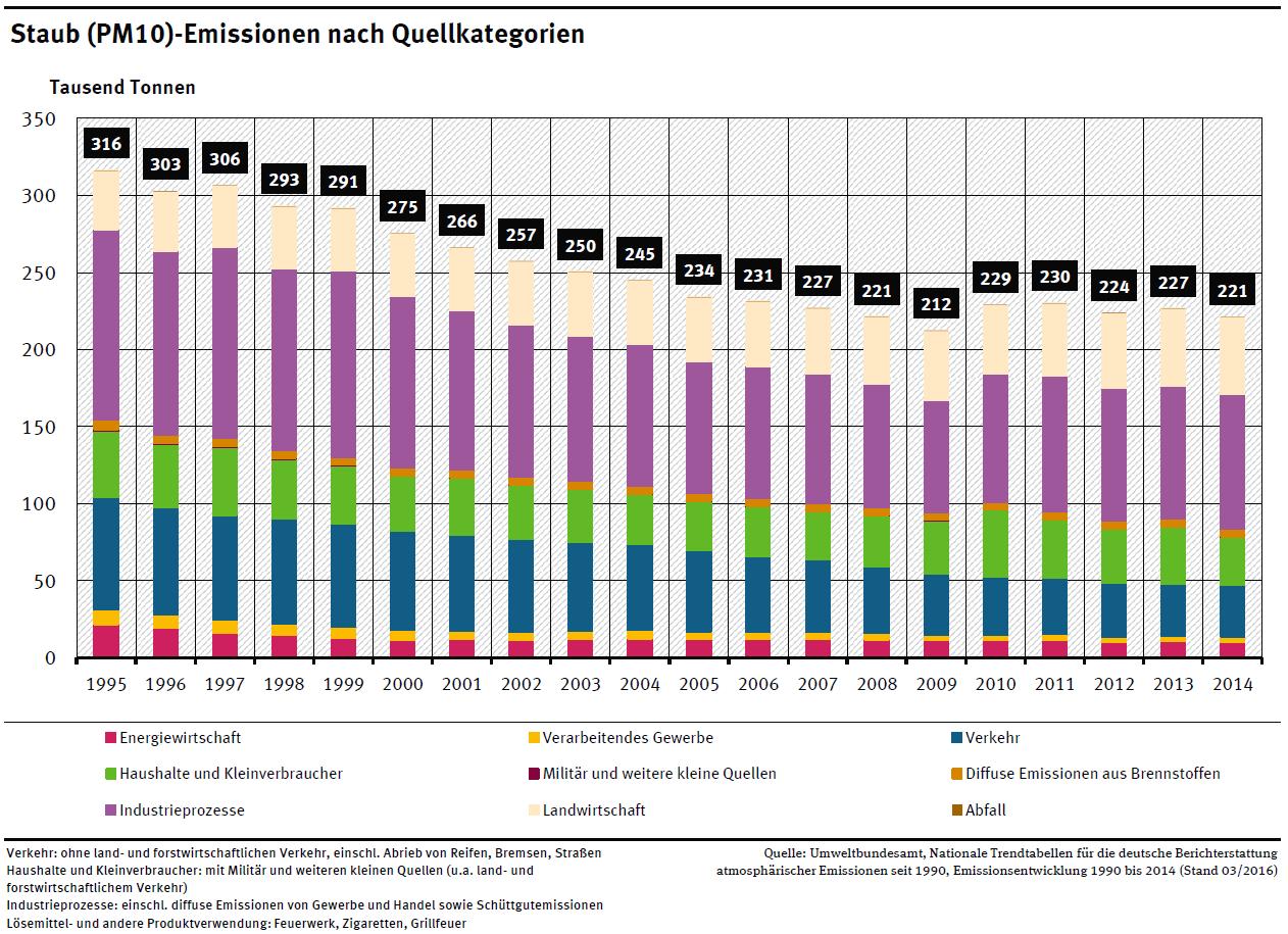 Abbildung 3: Staub (PM10)-Emissionen nach Quellkategorien [UBA 1]