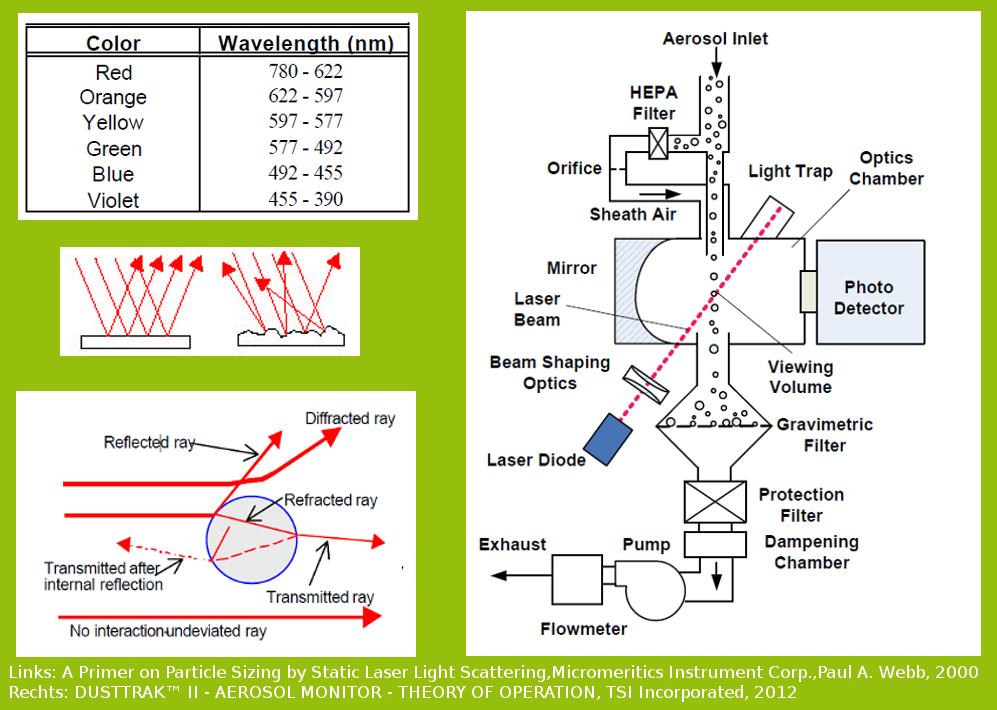 Abbildung 6: Aspekte der Feinstaubmessung mit Laserstrahlen