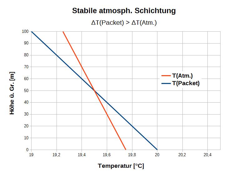 Abbildung 7: Temperaturverlauf bei stabiler atmosphärischer Schichtung