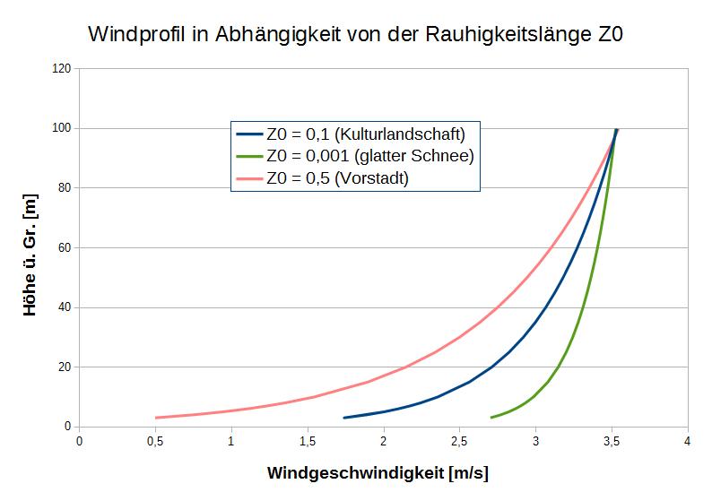 Abbildung 9: Windprofil in Abhängigkeit von der Rauhigkeitslänge Z0